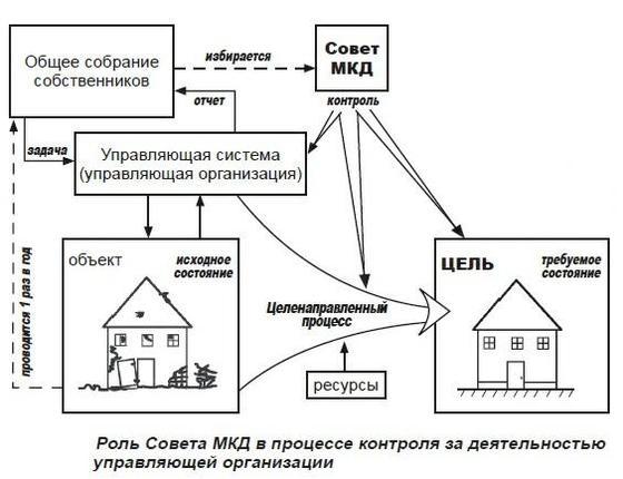 Протокол Собрания Совета Мкд Образец - фото 11